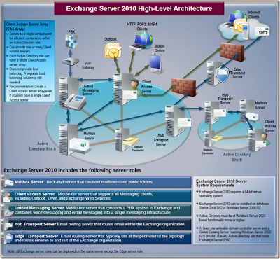 servidor-correo-exchange
