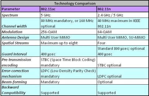 tabla-wifi-instalaciones
